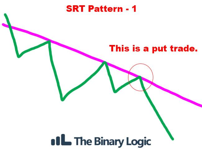Binary options logic